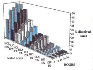 Rezultati mjerenja formulacija potencijalnih kiselina