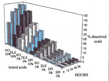 Figures of merit of candidate acid formulations