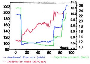 Monitoring of injection pressure and of injectivity index.